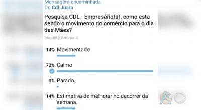 SEGUNDO CDL O COMÉRCIO ESTÁ COM UM MOVIMENTO CALMO DURANTE ESSE PERÍODO DO DIA DAS MÃES